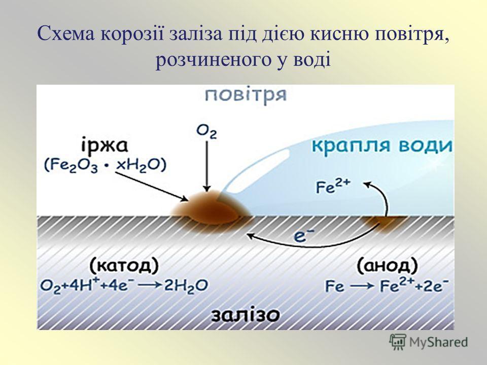 Схема корозії заліза під дією кисню повітря, розчиненого у воді