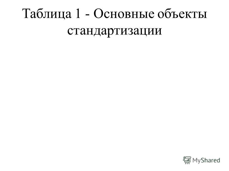 Таблица 1 - Основные объекты стандартизации