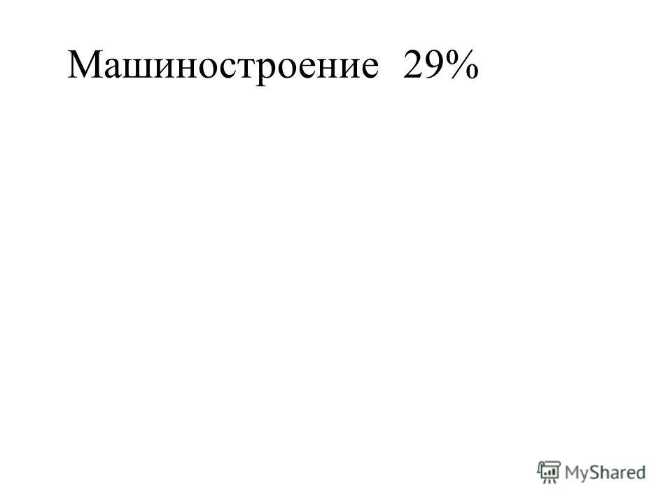 Машиностроение29%