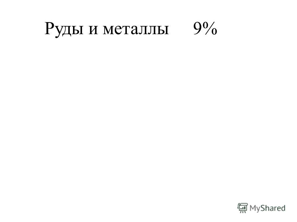 Руды и металлы9%