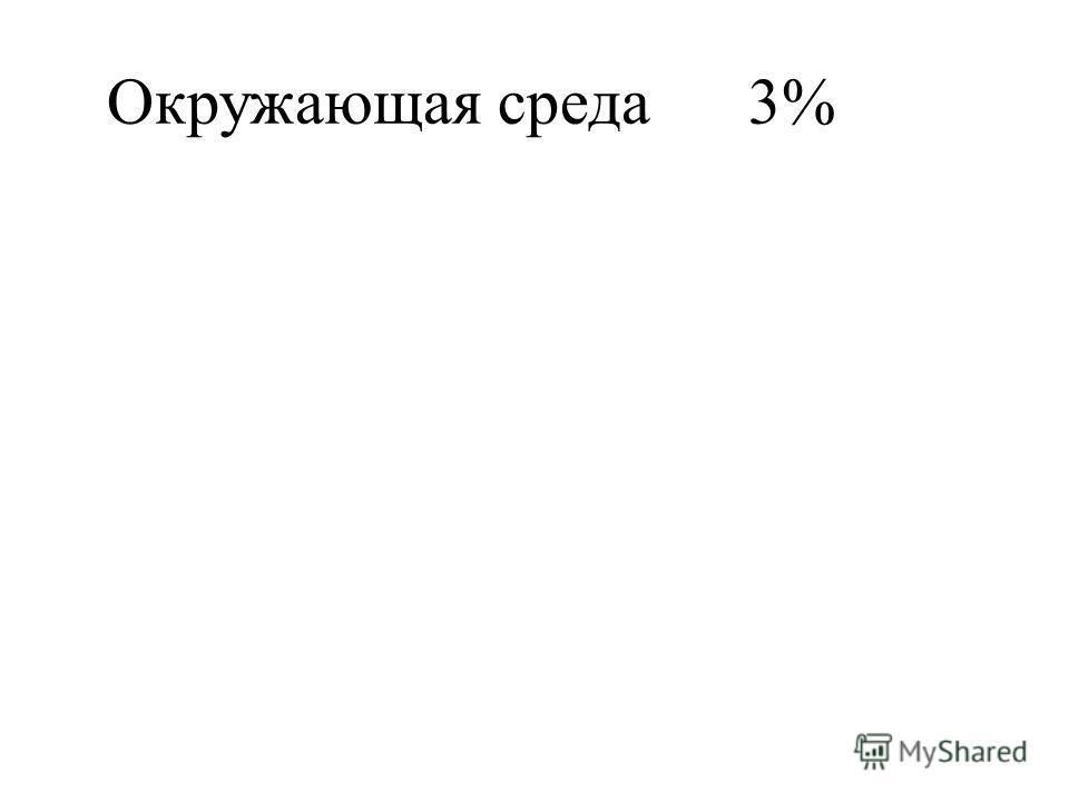 Окружающая среда3%