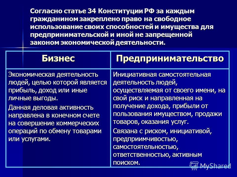 Согласно статье 34 Конституции РФ за каждым гражданином закреплено право на свободное использование своих способностей и имущества для предпринимательской и иной не запрещенной законом экономической деятельности. БизнесПредпринимательство Экономическ