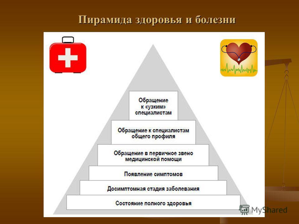 Пирамида здоровья и болезни