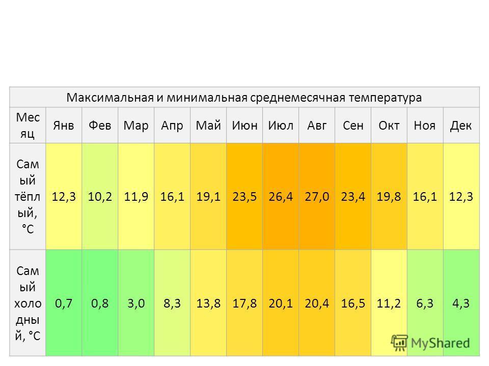 Максимальная и минимальная среднемесячная температура Мес яц ЯнвФевМарАпрМайИюнИюлАвгСенОктНояДек Сам ый тёпл ый, °C 12,310,211,916,119,123,526,427,023,419,816,112,3 Сам ый холо дны й, °C 0,70,83,08,313,817,820,120,416,511,26,34,3