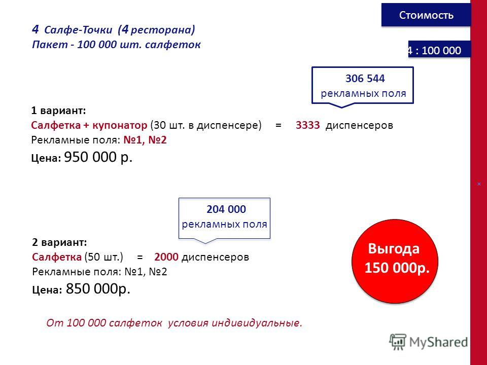 4 : 100 000 4 Салфе-Точки ( 4 ресторана) Пакет - 100 000 шт. салфеток 1 вариант: Салфетка + купонатор (30 шт. в диспенсере) = 3333 диспенсеров Рекламные поля: 1, 2 Цена: 950 000 р. 2 вариант: Салфетка (50 шт.) = 2000 диспенсеров Рекламные поля: 1, 2