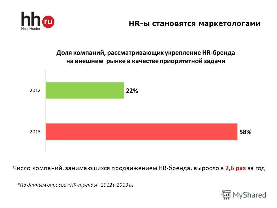 HR-ы становятся маркетологами *По данным опросов «HR-тренды» 2012 и 2013 гг Число компаний, занимающихся продвижением HR-бренда, выросло в 2,6 раз за год