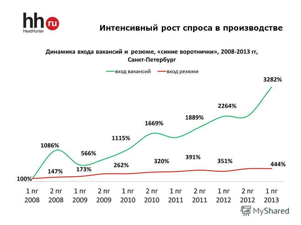 Интенсивный рост спроса в производстве