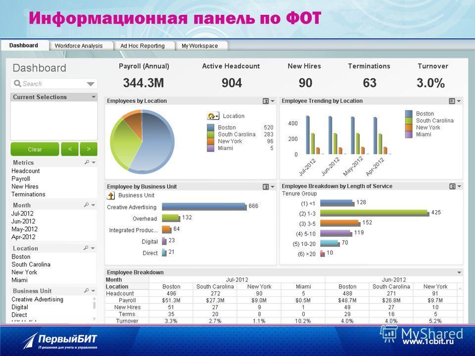 Информационная панель по ФОТ