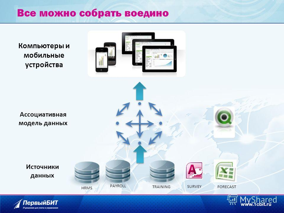 Все можно собрать воедино QLIKVIEW SERVER Источники данных Компьютеры и мобильные устройства PAYROLL HRMS TRAINING FORECAST Ассоциативная модель данных SURVEY