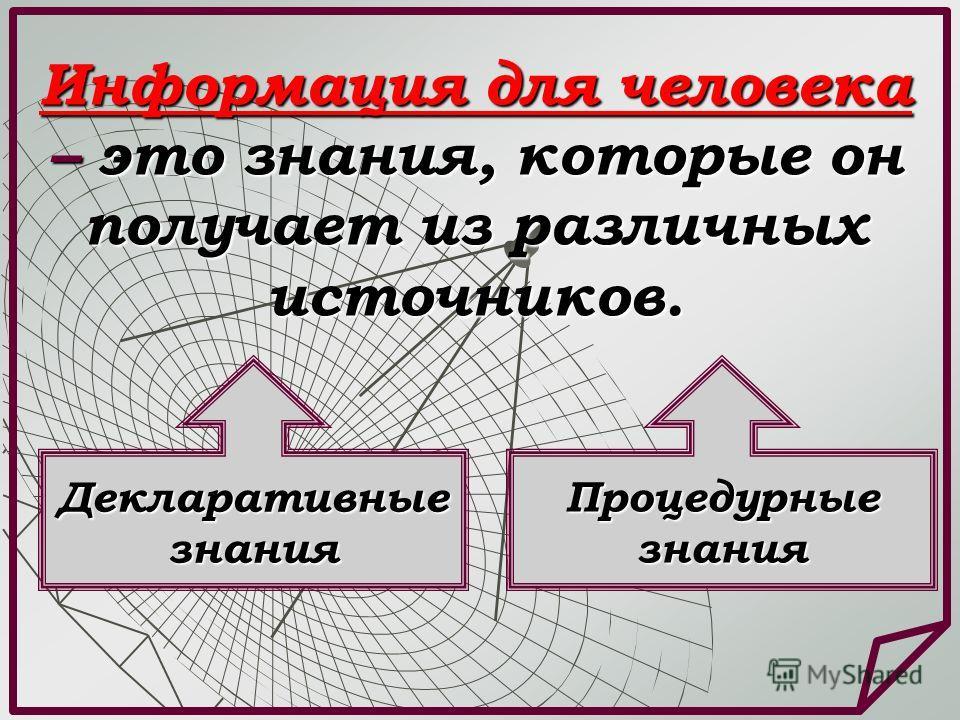 Информация для человека – это знания, которые он получает из различных источников. Декларативные знания Процедурные знания