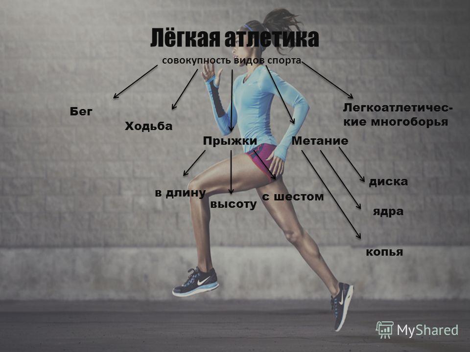 Лёгкая атлетика совокупность видов спорта Бег Ходьба ПрыжкиМетание Легкоатлетичес- кие многоборья в длину высоту с шестом диска копья ядра