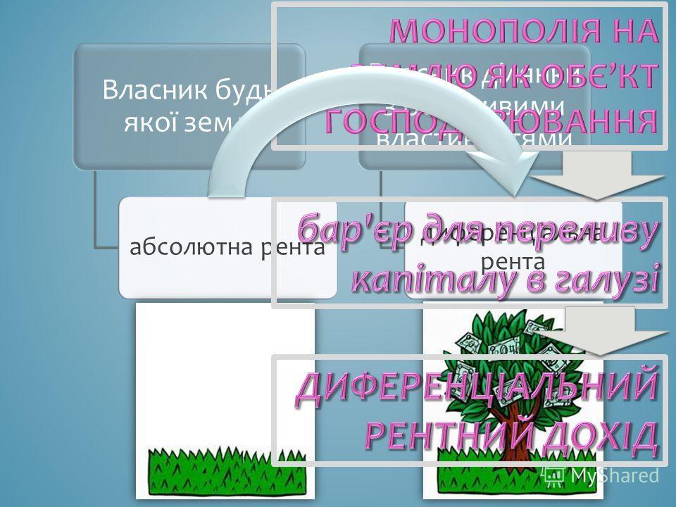 Власник будь якої землі абсолютна рента Власник ділянки з особливими властивостями диференціальна рента