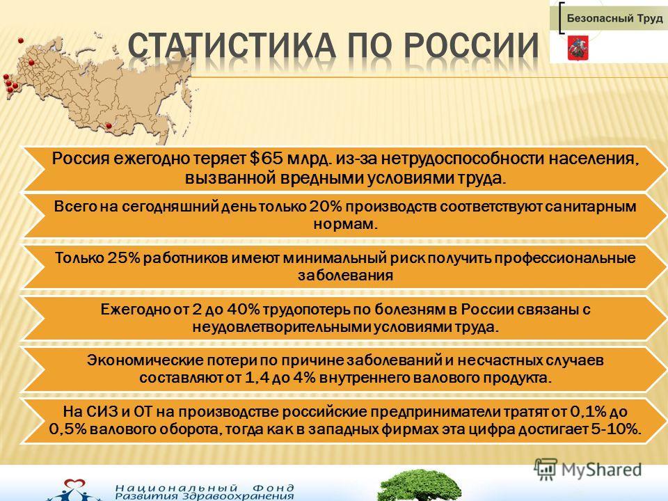 Россия ежегодно теряет $65 млрд. из-за нетрудоспособности населения, вызванной вредными условиями труда. Всего на сегодняшний день только 20% производств соответствуют санитарным нормам. Только 25% работников имеют минимальный риск получить профессио