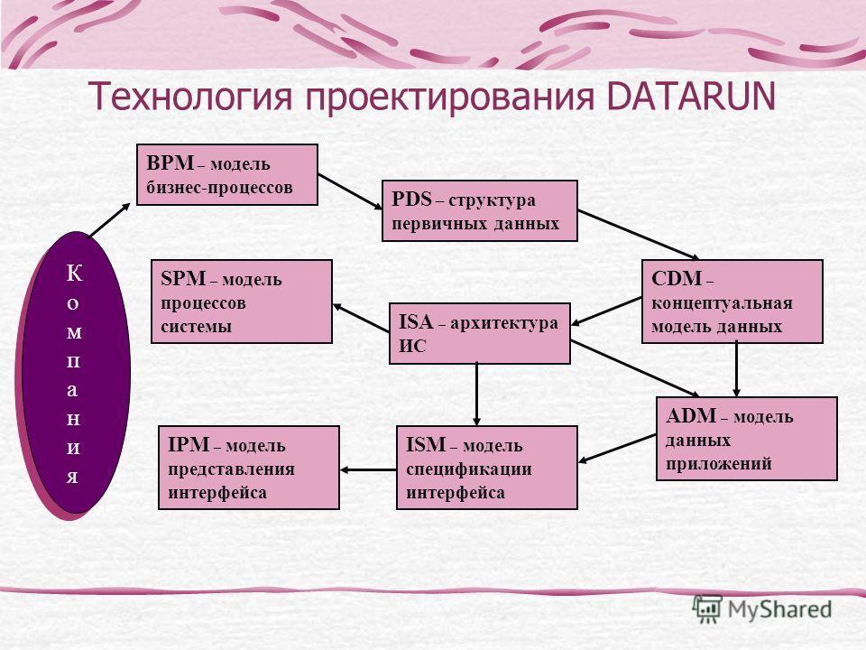 Технология проектирования DATARUN КомпанияКомпания PDS – структура первичных данных CDM – концептуальная модель данных BPM – модель бизнес-процессов SPM – модель процессов системы ISA – архитектура ИС IPM – модель представления интерфейса ISM – модел