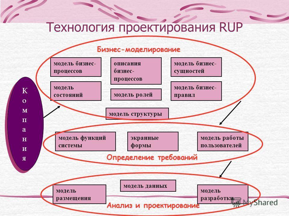 Технология проектирования RUP КомпанияКомпания модель бизнес- процессов описания бизнес- процессов модель состояний модель бизнес- сущностей модель ролей модель бизнес- правил модель структуры Бизнес-моделирование модель функций системы экранные форм