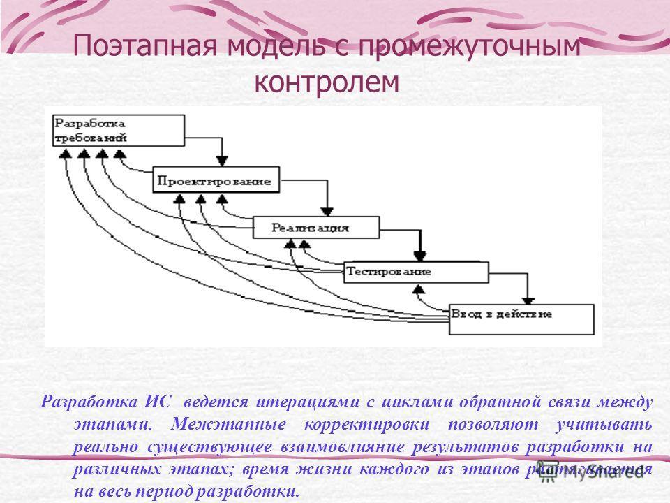 Поэтапная модель с промежуточным контролем Разработка ИС ведется итерациями с циклами обратной связи между этапами. Межэтапные корректировки позволяют учитывать реально существующее взаимовлияние результатов разработки на различных этапах; время жизн