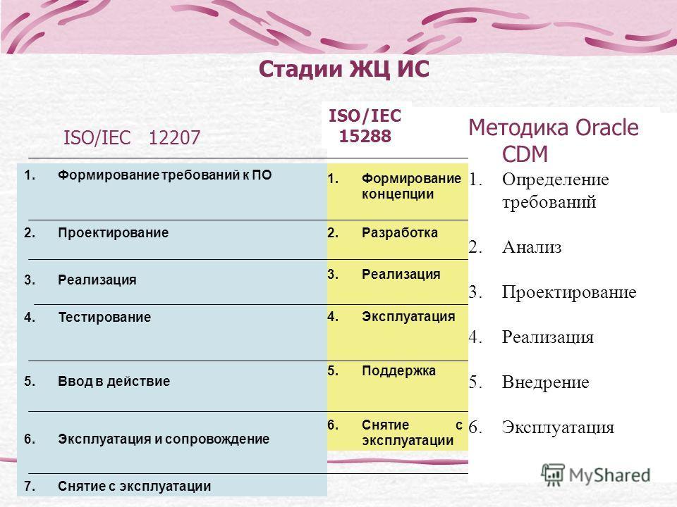 Стадии ЖЦ ИС 1.Формирование требований к ПО 2.Проектирование 3.Реализация 4.Тестирование 5.Ввод в действие 6.Эксплуатация и сопровождение 7.Снятие с эксплуатации 1.1.Формирование концепции Анализ потребностей, выбор концепции и проектных решений 2.2.