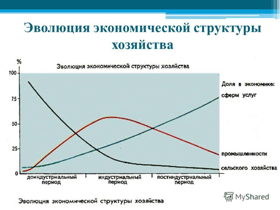 Эволюция экономической структуры хозяйства