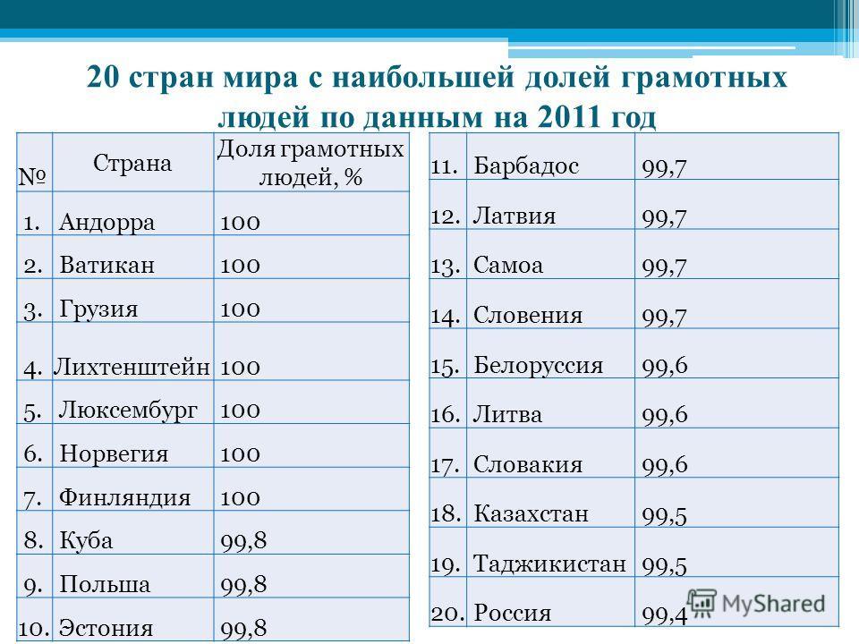 20 стран мира с наибольшей долей грамотных людей по данным на 2011 год Страна Доля грамотных людей, % 1. Андорра 100 2. Ватикан 100 3. Грузия 100 4. Лихтенштейн 100 5. Люксембург 100 6. Норвегия 100 7. Финляндия 100 8. Куба 99,8 9. Польша 99,8 10. Эс