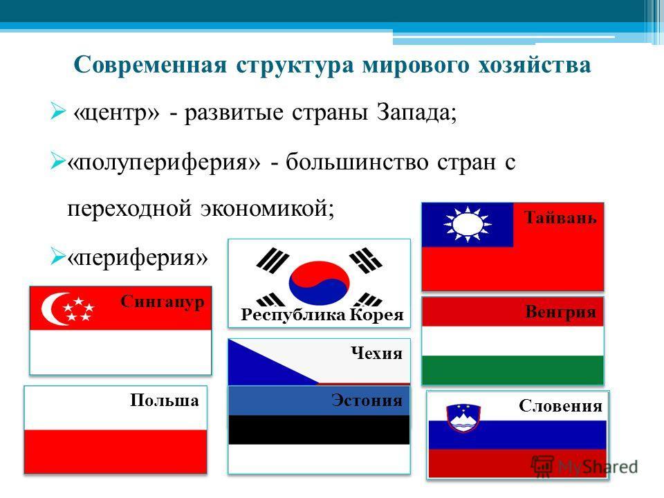 Современная структура мирового хозяйства «центр» - развитые страны Запада; «полупериферия» - большинство стран с переходной экономикой; «периферия» Сингапур Словения Тайвань Венгрия Чехия Польша Эстония Республика Корея