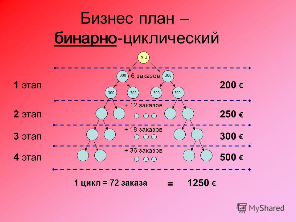 1 этап200 1 цикл = 72 заказа 1250 = вы 300 6 заказов 2 этап250 + 12 заказов 3 этап300 + 18 заказов 500 + 36 заказов 4 этап Бизнес план – бинарно-циклический бинарно