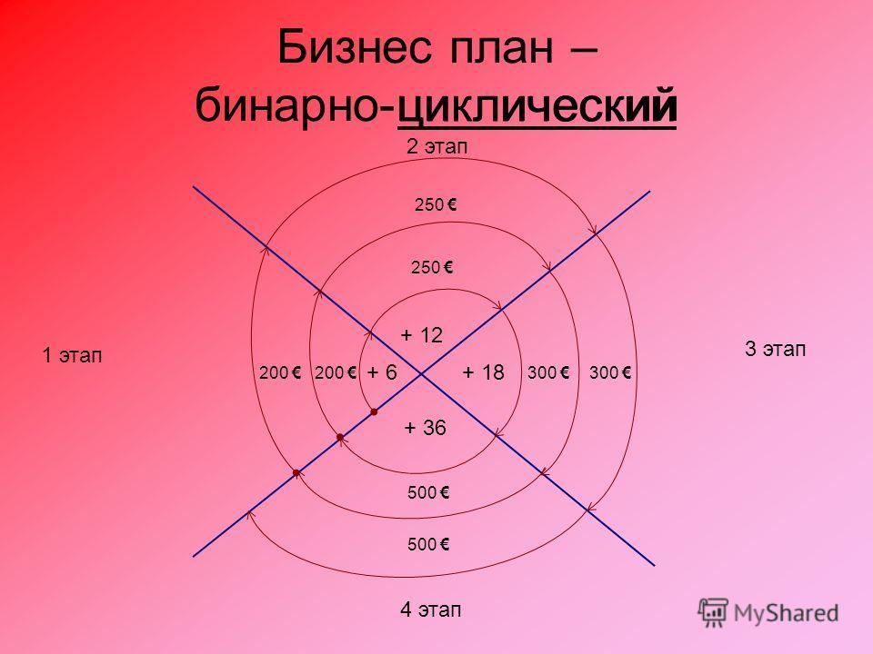 Бизнес план – бинарно-циклический + 6 200 + 12 250 + 18 300 + 36 500 200 250 300 500 циклический 1 этап 2 этап 3 этап 4 этап