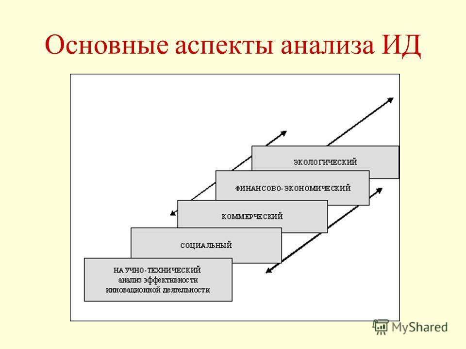 Основные аспекты анализа ИД