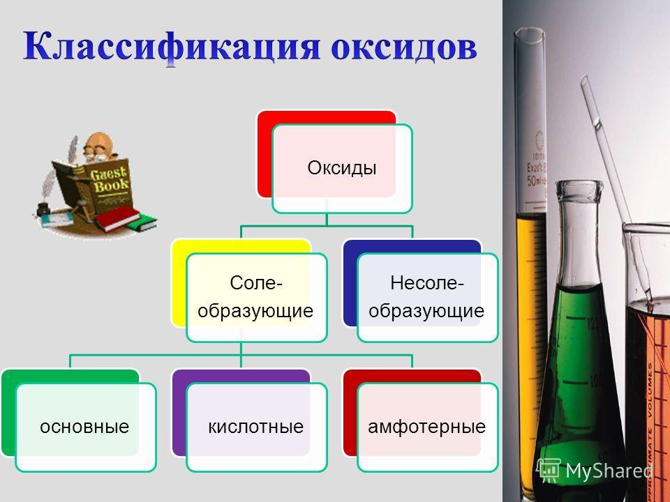 1.Взаимодействие простых веществ с кислородом: 2Mg + O 2 = 2Mg O 2. Горение на воздухе сложных веществ: CH 4 + 2O 2 = CO 2 + 2H 2 O 3. Разложение нерастворимых оснований: Mg(OH) 2 = MgO + H 2 O 4. Разложение некоторых кислот: H 2 SiO 3 = SiO 2 + H 2