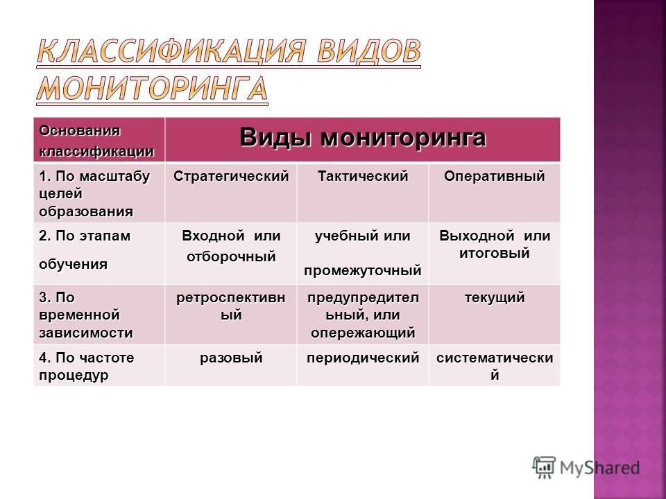 Основанияклассификации Виды мониторинга 1. По масштабу целей образования СтратегическийТактическийОперативный 2. По этапам обучения Входной или отборочный учебный или промежуточный Выходной или итоговый 3. По временной зависимости ретроспективн ый пр