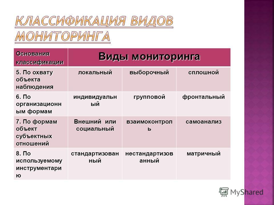 Основанияклассификации Виды мониторинга 5. По охвату объекта наблюдения локальныйвыборочныйсплошной 6. По организационн ым формам индивидуальн ый групповойфронтальный 7. По формам объект субъектных отношений Внешний или социальный взаимоконтрол ь сам