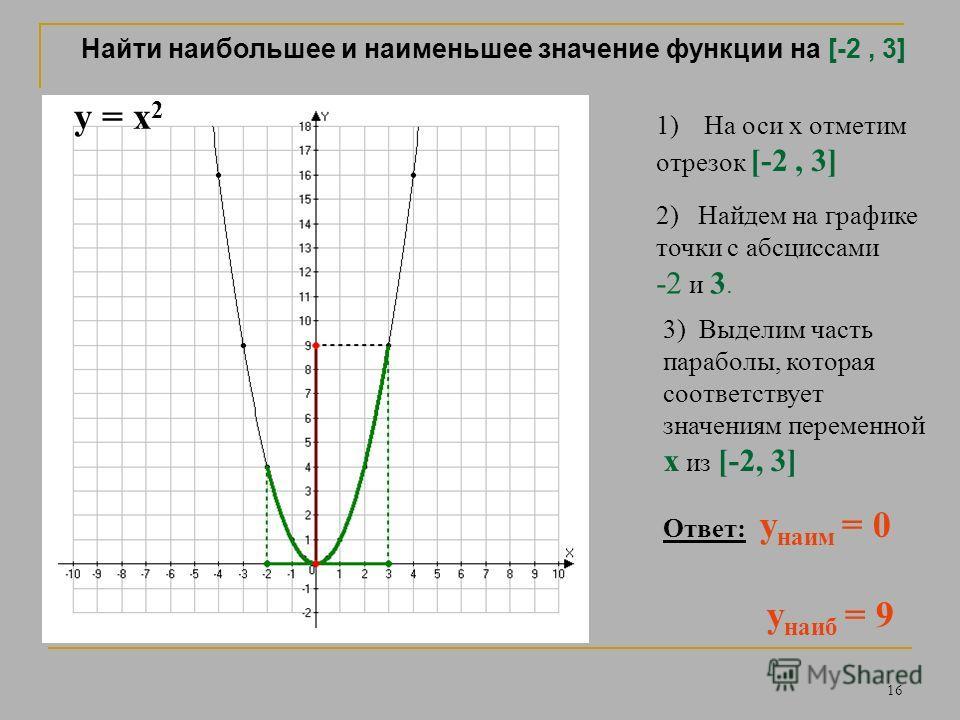 15 Свойства функции y = x 2 1) y = 0 при x = 0 2) y > 0 при x > 0 y > 0 при x < 0 3) y наим = 0 y наиб не существует 4) убывает на луче (-, 0] возрастает на луче [ 0, + )