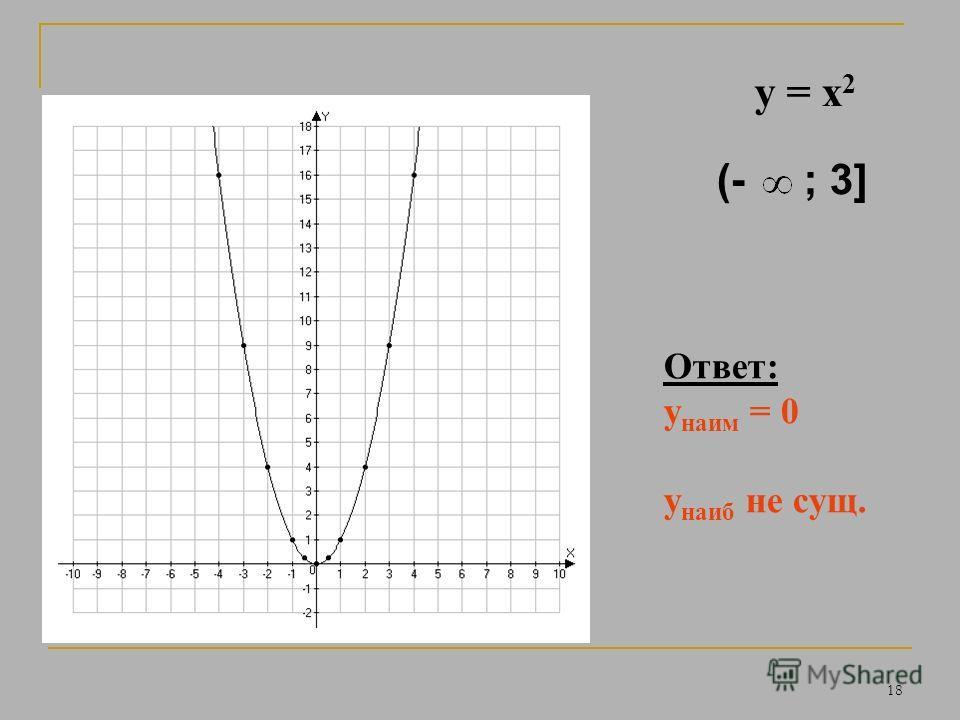 17 Ответ: у наим = 0 у наиб = 9 y = x 2 [- 3; 2 )
