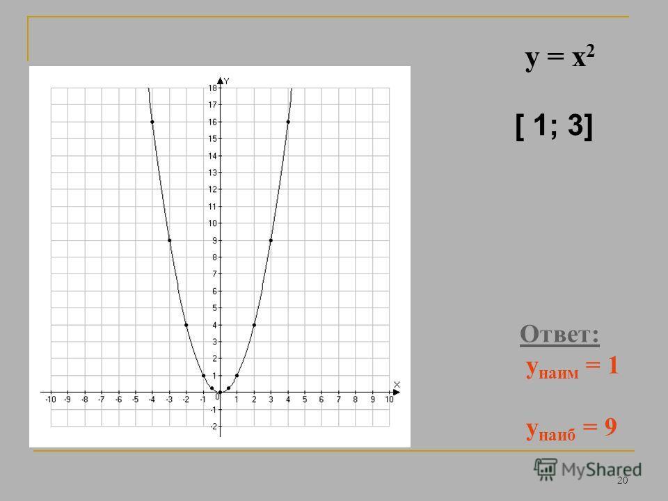 19 y = x 2 Ответ: у наим = 0 у наиб не сущ. [ - 2 ; + )