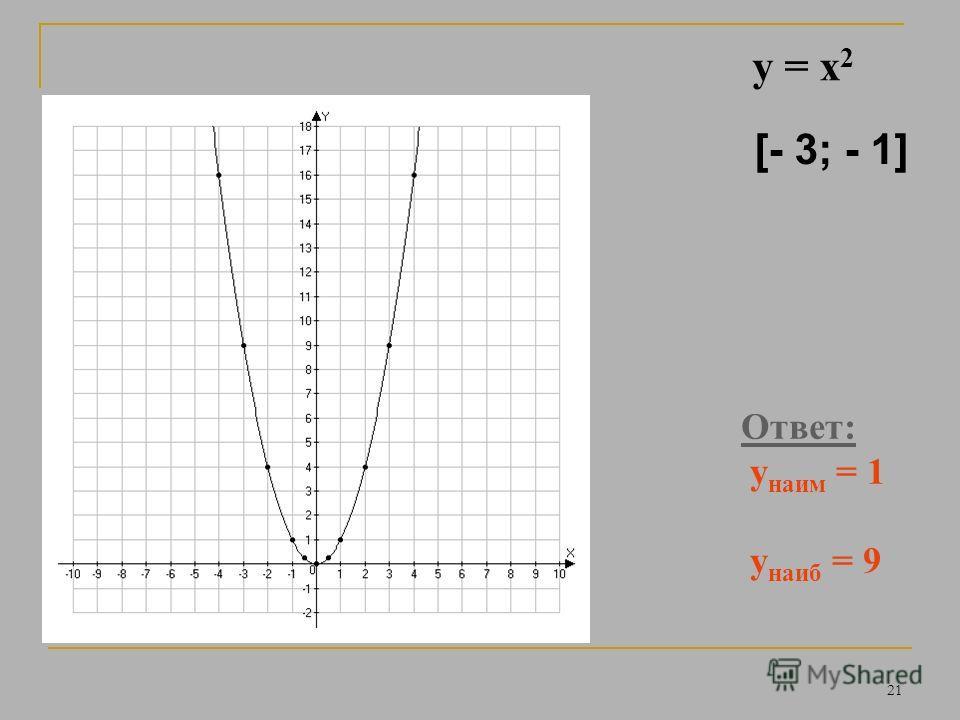 20 Ответ: у наим = 1 у наиб = 9 y = x 2 [ 1; 3]