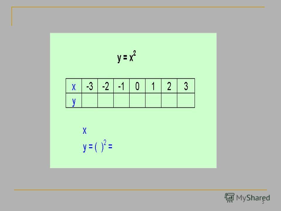 4 Дадим независимой переменной х конкретные значения и вычислим соответствующие значения зависимой переменной y. Рассмотрим функцию y = x 2
