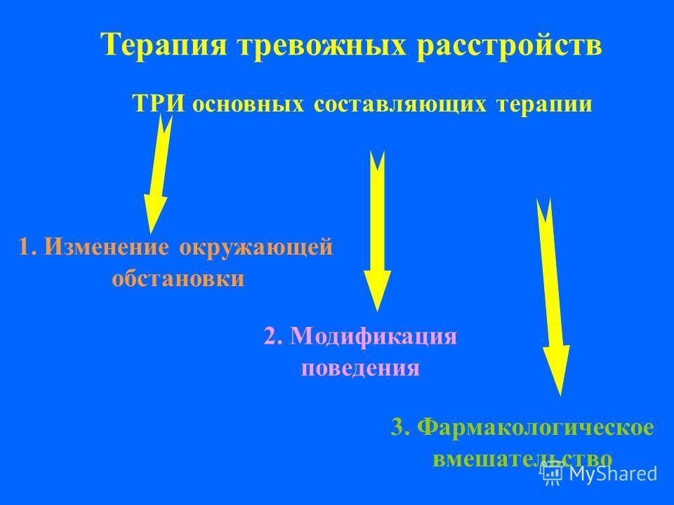 Терапия тревожных расстройств ТРИ основных составляющих терапии 1. Изменение окружающей обстановки 2. Модификация поведения 3. Фармакологическое вмешательство