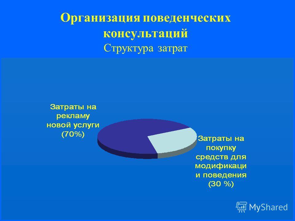 Организация поведенческих консультаций Структура затрат