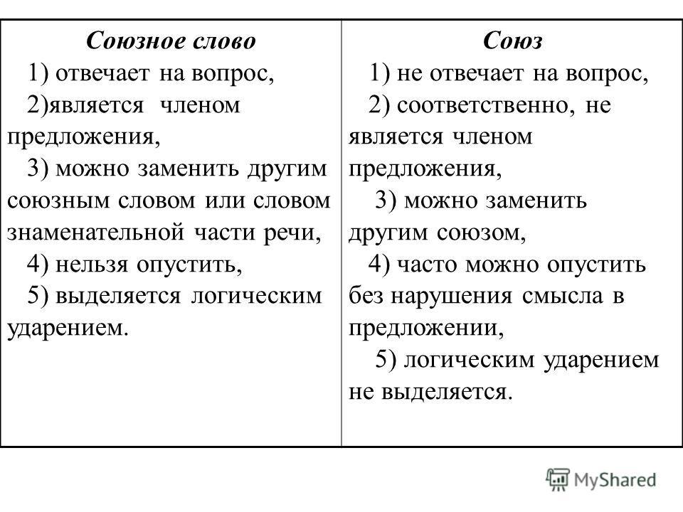 Союзное слово 1) отвечает на вопрос, 2)является членом предложения, 3) можно заменить другим союзным словом или словом знаменательной части речи, 4) нельзя опустить, 5) выделяется логическим ударением. Союз 1) не отвечает на вопрос, 2) соответственно
