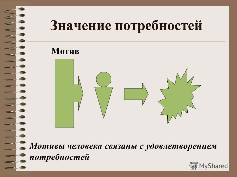 Значение потребностей Мотив Мотивы человека связаны с удовлетворением потребностей