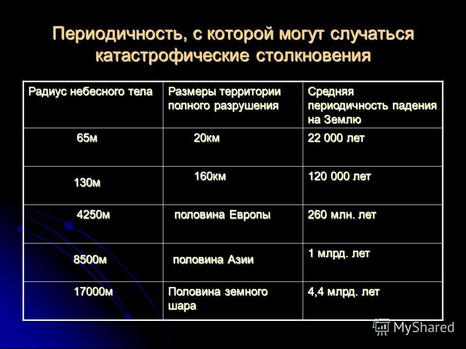 Периодичность, с которой могут случаться катастрофические столкновения Радиус небесного тела Размеры территории полного разрушения Средняя периодичность падения на Землю 65м 65м 20км 20км 22 000 лет 130м 130м 160км 160км 120 000 лет 4250м 4250м полов