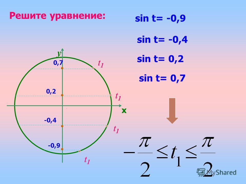 y t1t1 Решите уравнение: sin t= -0,9 sin t= -0,4 sin t= 0,2 sin t= 0,7 -0,9 -0,4 0,2 0,7 x t1t1 t1t1 t1t1