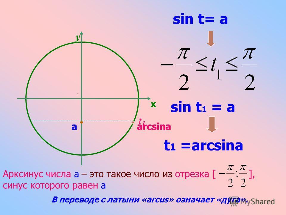a sin t= a y x t1t1 sin t 1 = a t 1 =arcsina Арксинус числа а – это такое число из отрезка [ ], синус которого равен а arcsina В переводе с латыни «arcus» означает «дуга».