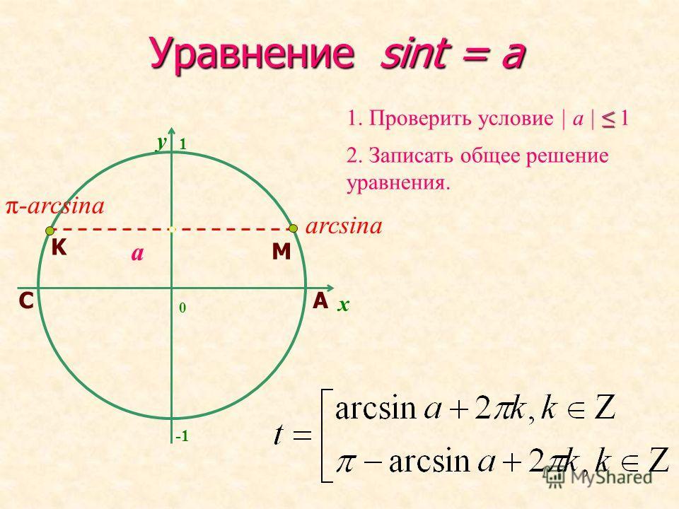 Уравнение sint = a y 2. Записать общее решение уравнения. 1. Проверить условие | a | 1 x a 1 0 arcsina π-arcsina A M C K