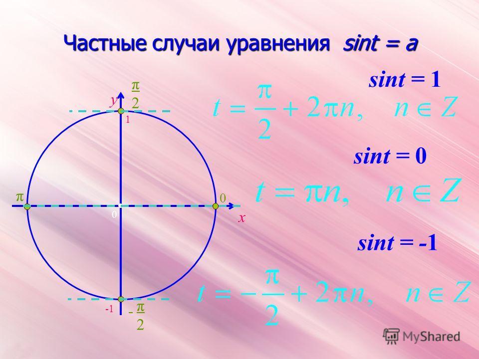 Частные случаи уравнения sint = a x y sint = 0 = -1 = 1 0 1 π2π2 0 π π2 π2