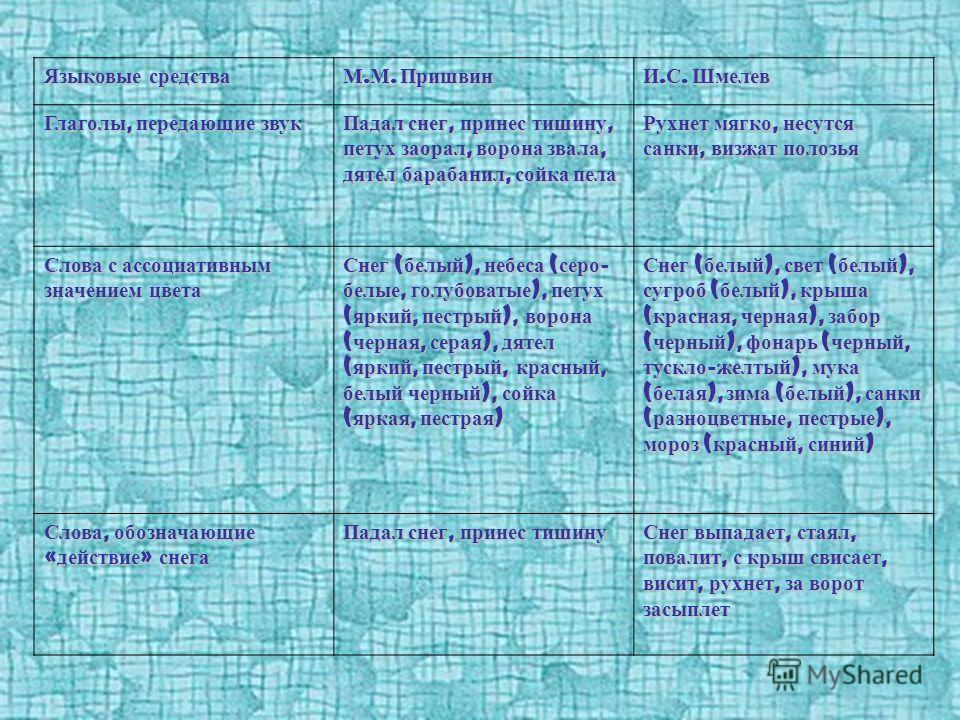 Языковые средства М. М. Пришвин И. С. Шмелев Глаголы, передающие звук Падал снег, принес тишину, петух заорал, ворона звала, дятел барабанил, сойка пела Рухнет мягко, несутся санки, визжат полозья Слова с ассоциативным значением цвета Снег ( белый ),