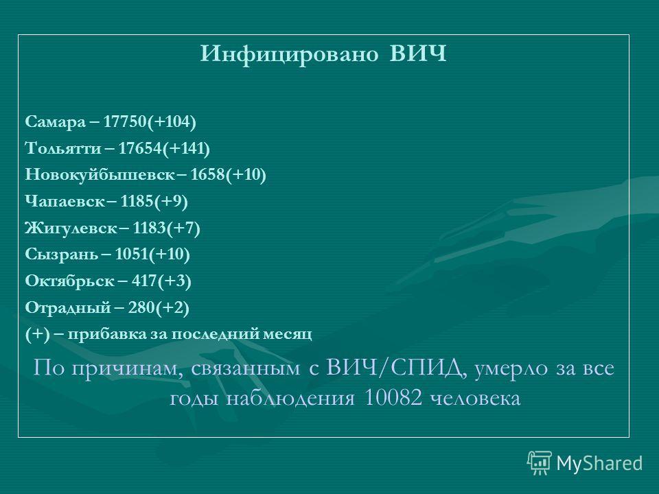 Инфицировано ВИЧ Самара – 17750(+104) Тольятти – 17654(+141) Новокуйбышевск – 1658(+10) Чапаевск – 1185(+9) Жигулевск – 1183(+7) Сызрань – 1051(+10) Октябрьск – 417(+3) Отрадный – 280(+2) (+) – прибавка за последний месяц По причинам, связанным с ВИЧ