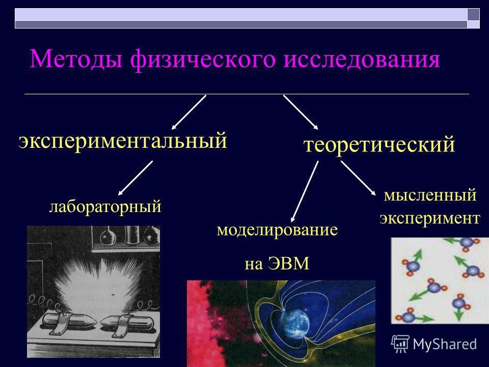 Методы физического исследования экспериментальный теоретический лабораторный мысленный эксперимент моделирование на ЭВМ