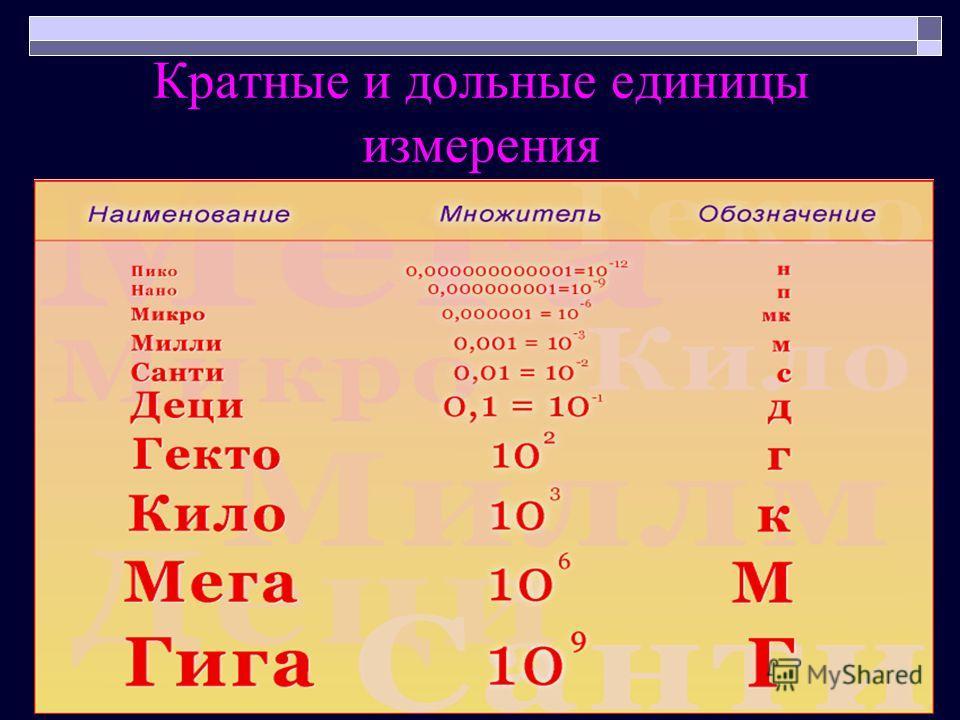 Кратные и дольные единицы измерения