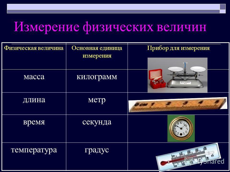 Измерение физических величин Физическая величинаОсновная единица измерения Прибор для измерения массакилограмм длинаметр времясекунда температураградус