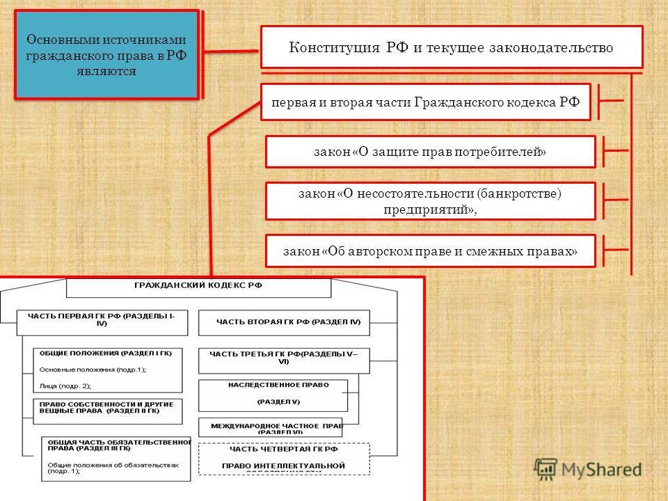 Основными источниками гражданского права в РФ являются Конституция РФ и текущее законодательство первая и вторая части Гражданского кодекса РФ закон «О защите прав потребителей» закон «О несостоятельности (банкротстве) предприятий», закон «Об авторск